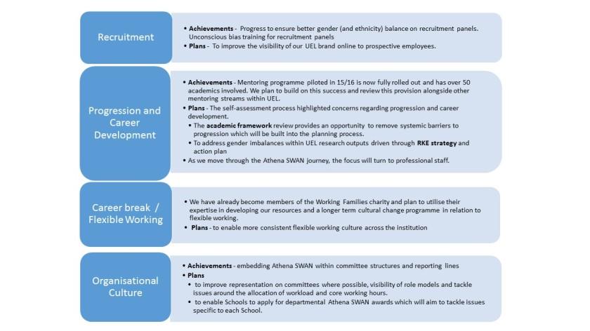 AS achievements and plans April 2017